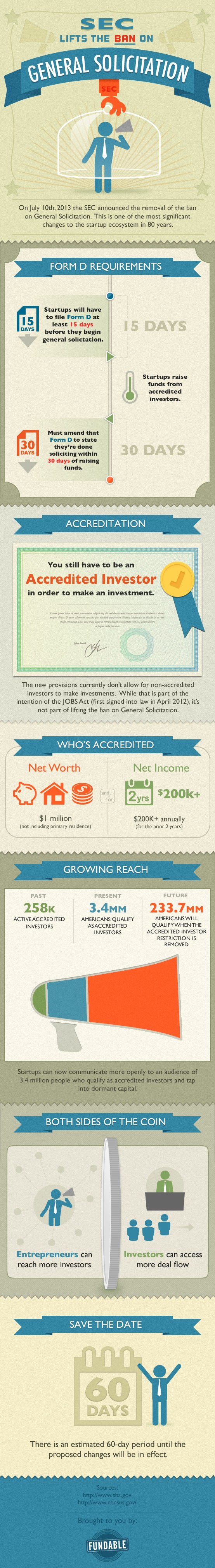 fundable-sec-lifts-general-solicitation-ban-infographic