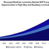 Market for LED Lighting Expected to Grow to $25 Billion by 2023