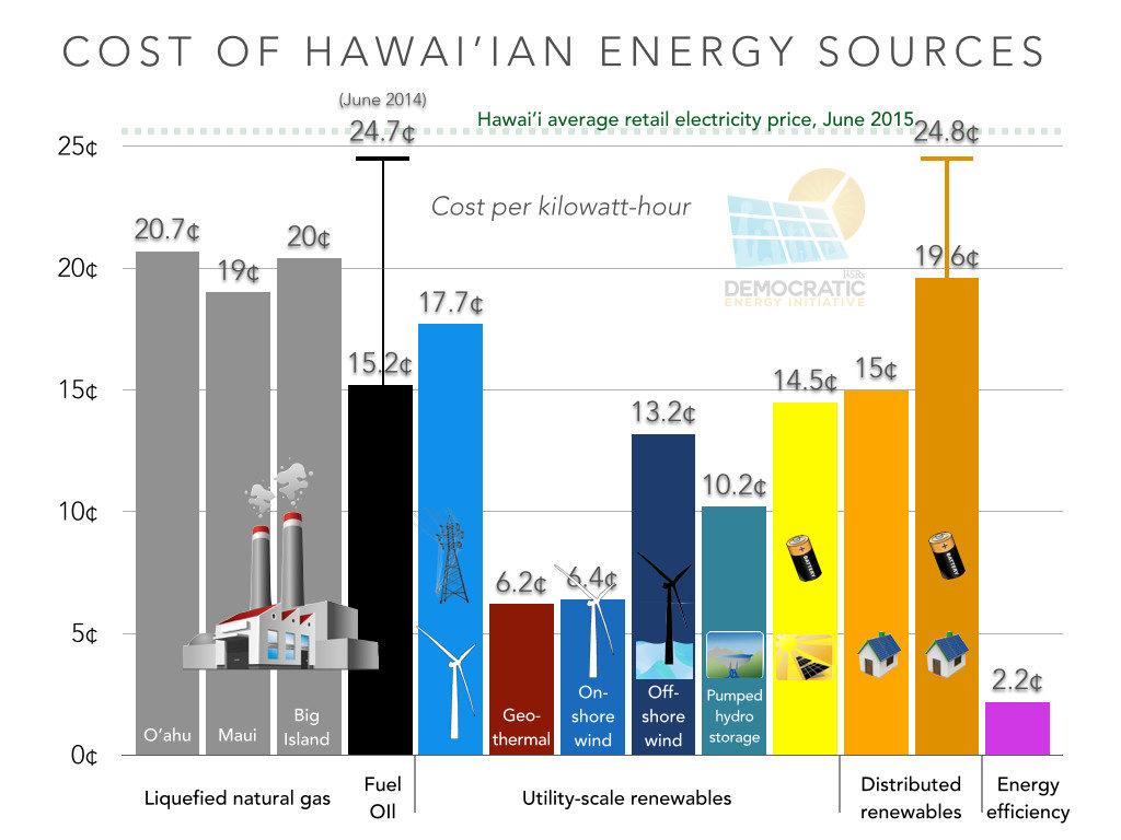 ILSR energy