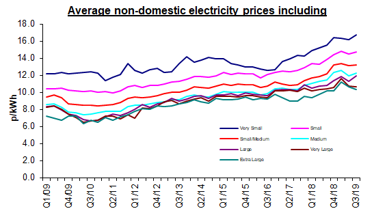 commercial energy prices chart